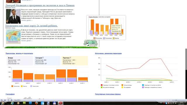 Яндекс метрика и информер